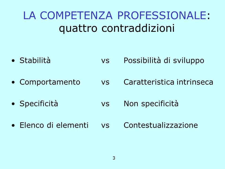 3 LA COMPETENZA PROFESSIONALE: quattro contraddizioni StabilitàvsPossibilità di sviluppo ComportamentovsCaratteristica intrinseca SpecificitàvsNon specificità Elenco di elementivs Contestualizzazione