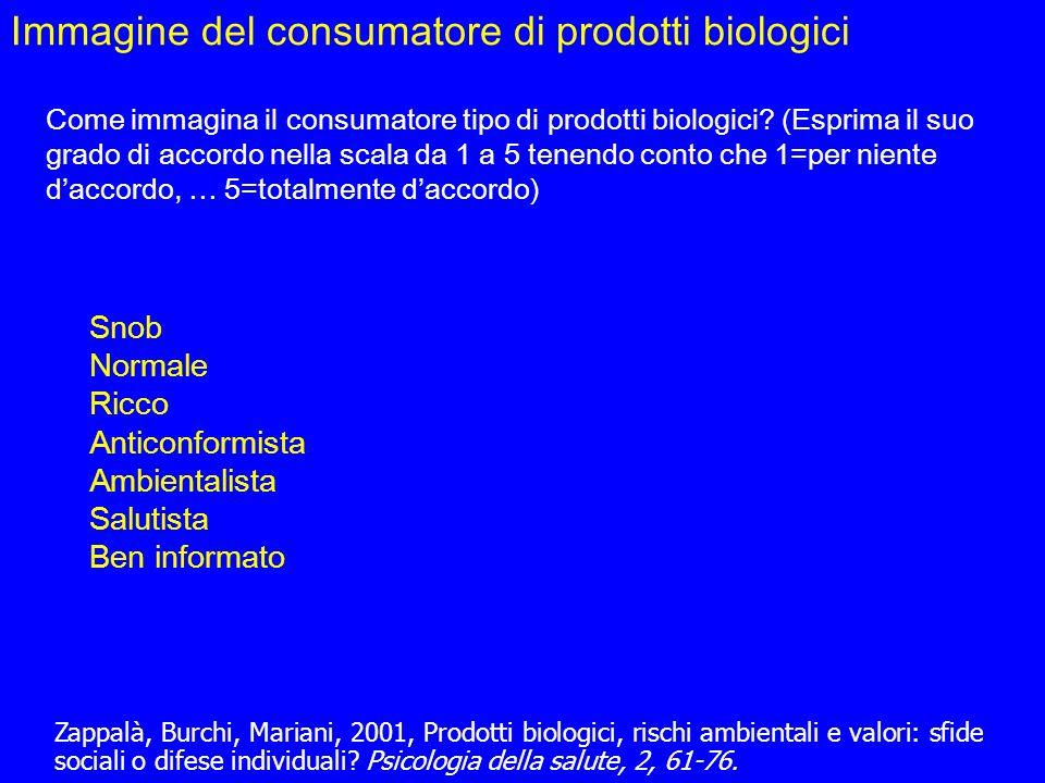 Snob Normale Ricco Anticonformista Ambientalista Salutista Ben informato Immagine del consumatore di prodotti biologici Zappalà, Burchi, Mariani, 2001