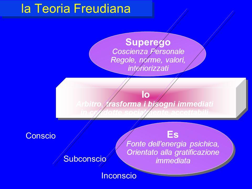 la Teoria Freudiana Io Arbitro, trasforma i bisogni immediati in condotte socialmente accettabili Io Arbitro, trasforma i bisogni immediati in condott