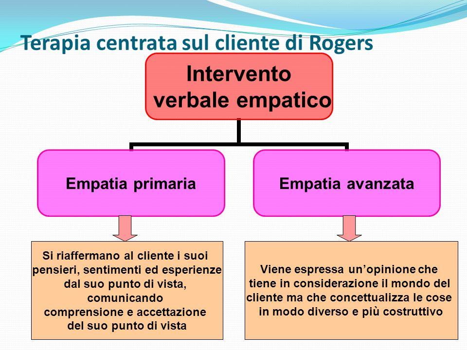 Terapia centrata sul cliente di Rogers Gli interventi di empatia primaria si propongono di rimuovere gradualmente gli impedimenti allautorealizzazione e allautenticità.