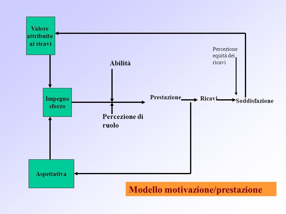 Valore attribuito ai ricavi Impegno sforzo Aspettativa Abilità Percezione di ruolo Prestazione Ricavi Soddisfazione Percezione equità dei ricavi Model
