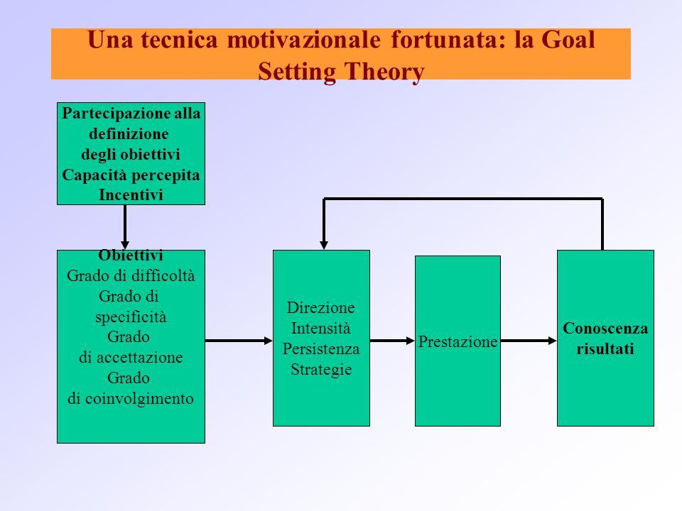 Una tecnica motivazionale fortunata: la Goal Setting Theory Partecipazione alla definizione degli obiettivi Capacità percepita Incentivi Obiettivi Gra