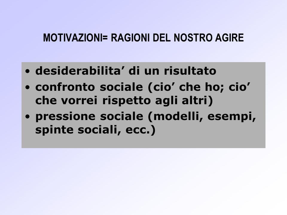 MOTIVAZIONI= RAGIONI DEL NOSTRO AGIRE desiderabilita di un risultato confronto sociale (cio che ho; cio che vorrei rispetto agli altri) pressione soci