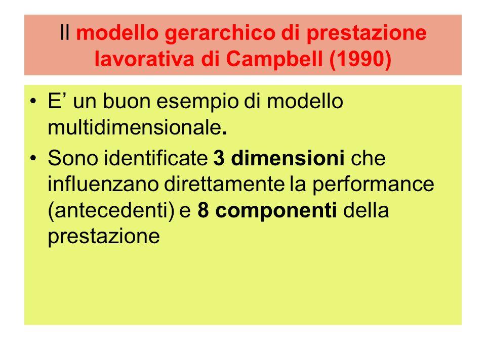 Dunque la Contextual Performance è caratterizzata da: - Supporto allambiente (fisico e sociale) - Diversamente dalla task performance la C.P è comune a differenti job (trasversale) - E più connessa a fattori di personalità (O; (i.e.