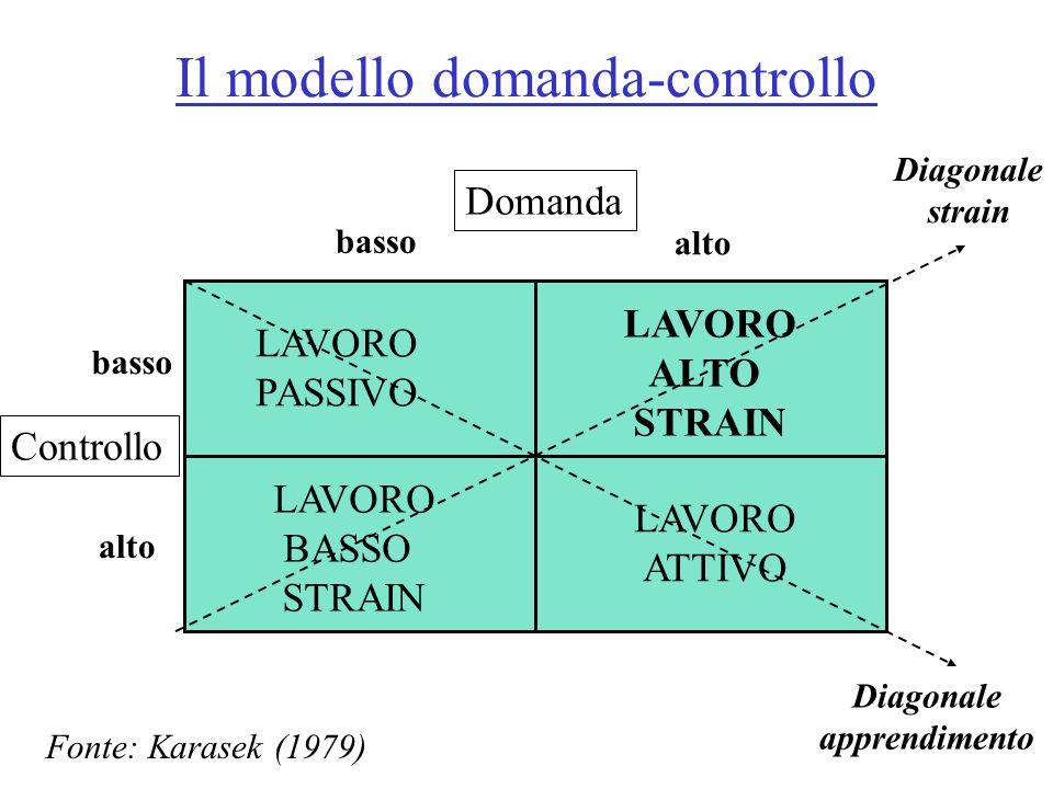 Il modello domanda-controllo Domanda alto basso Controllo basso alto Fonte: Karasek (1979) LAVORO PASSIVO LAVORO ATTIVO LAVORO BASSO STRAIN LAVORO ALT