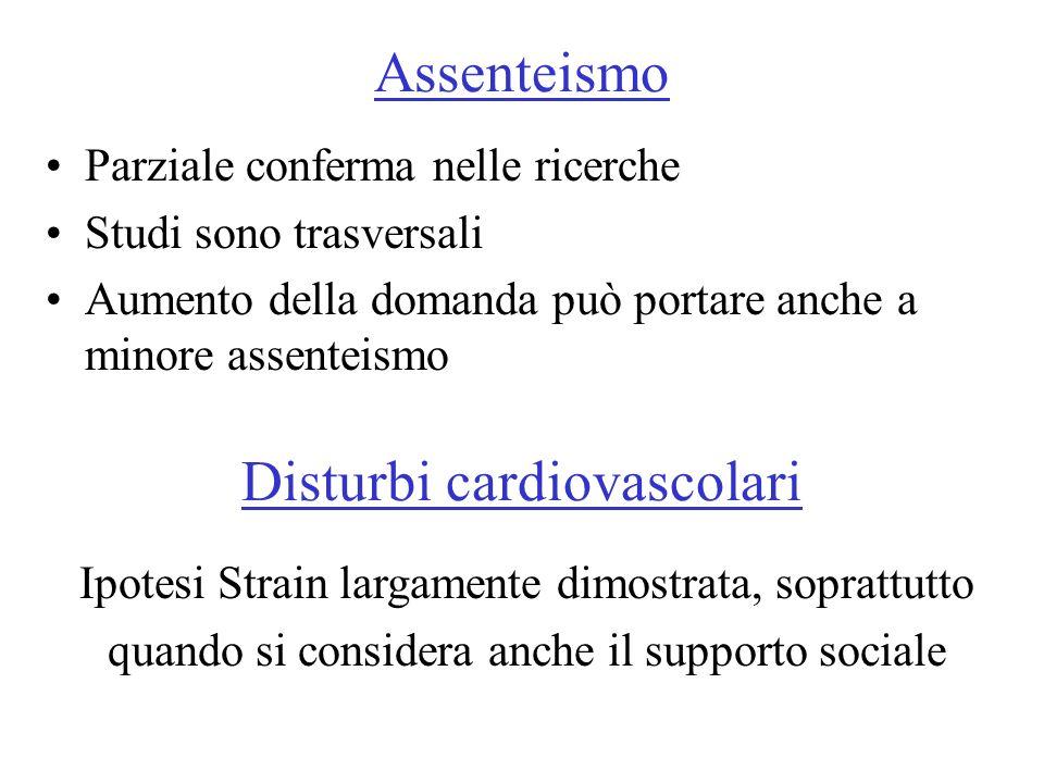 Assenteismo Parziale conferma nelle ricerche Studi sono trasversali Aumento della domanda può portare anche a minore assenteismo Disturbi cardiovascol