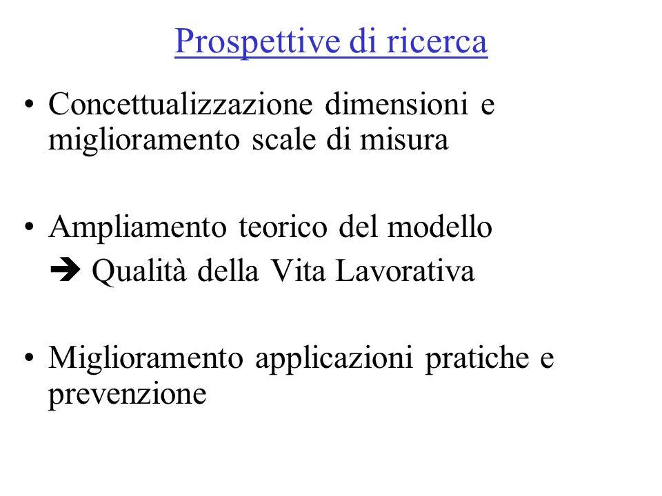 Prospettive di ricerca Concettualizzazione dimensioni e miglioramento scale di misura Ampliamento teorico del modello Qualità della Vita Lavorativa Mi