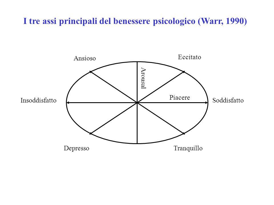 SoddisfattoInsoddisfatto Piacere Arousal Depresso Eccitato Tranquillo Ansioso I tre assi principali del benessere psicologico (Warr, 1990)