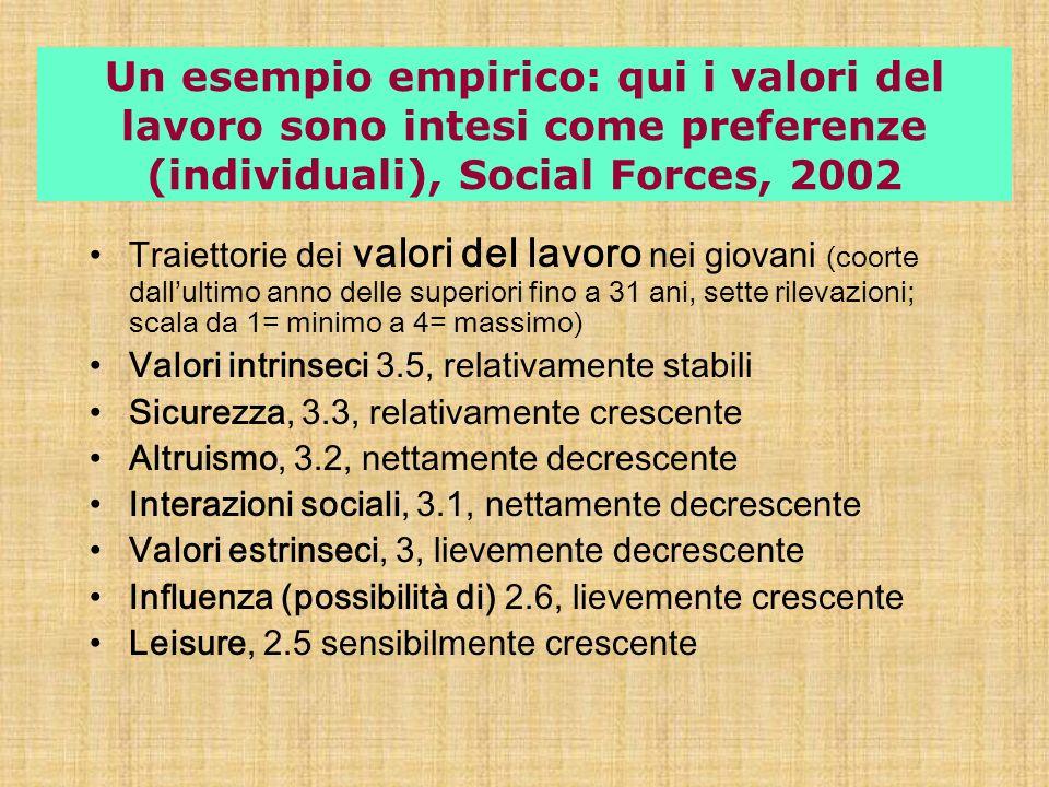 Un esempio empirico: qui i valori del lavoro sono intesi come preferenze (individuali), Social Forces, 2002 Traiettorie dei valori del lavoro nei giov