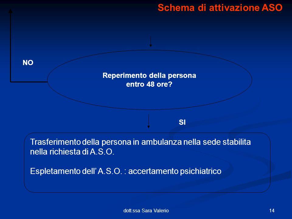 14dott.ssa Sara Valerio Trasferimento della persona in ambulanza nella sede stabilita nella richiesta di A.S.O. Espletamento dell A.S.O. : accertament