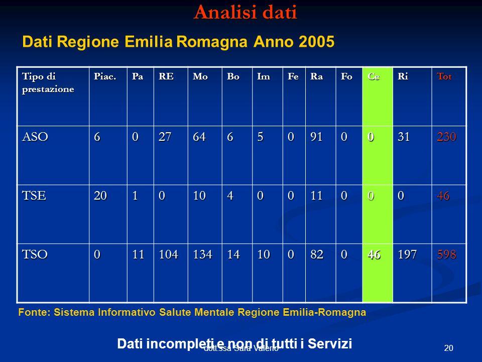 20dott.ssa Sara Valerio Analisi dati Dati Regione Emilia Romagna Anno 2005 Tipo di prestazione Piac.PaREMoBoImFeRaFoCeRiTot ASO602764650910031230 TSE2