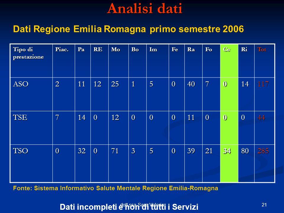 21dott.ssa Sara Valerio Analisi dati Dati Regione Emilia Romagna primo semestre 2006 Tipo di prestazione Piac.PaREMoBoImFeRaFoCeRiTot ASO2111225150407
