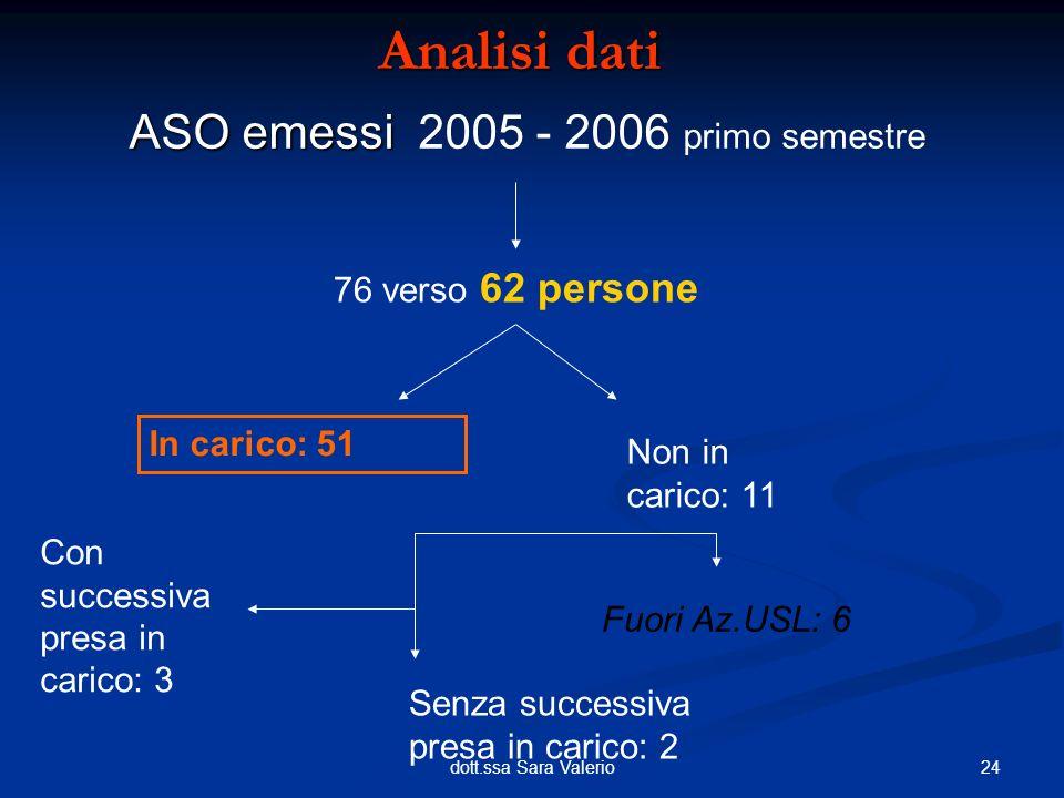24dott.ssa Sara Valerio ASO emessi ASO emessi 2005 - 2006 primo semestre Analisi dati 76 verso 62 persone In carico: 51 Non in carico: 11 Fuori Az.USL