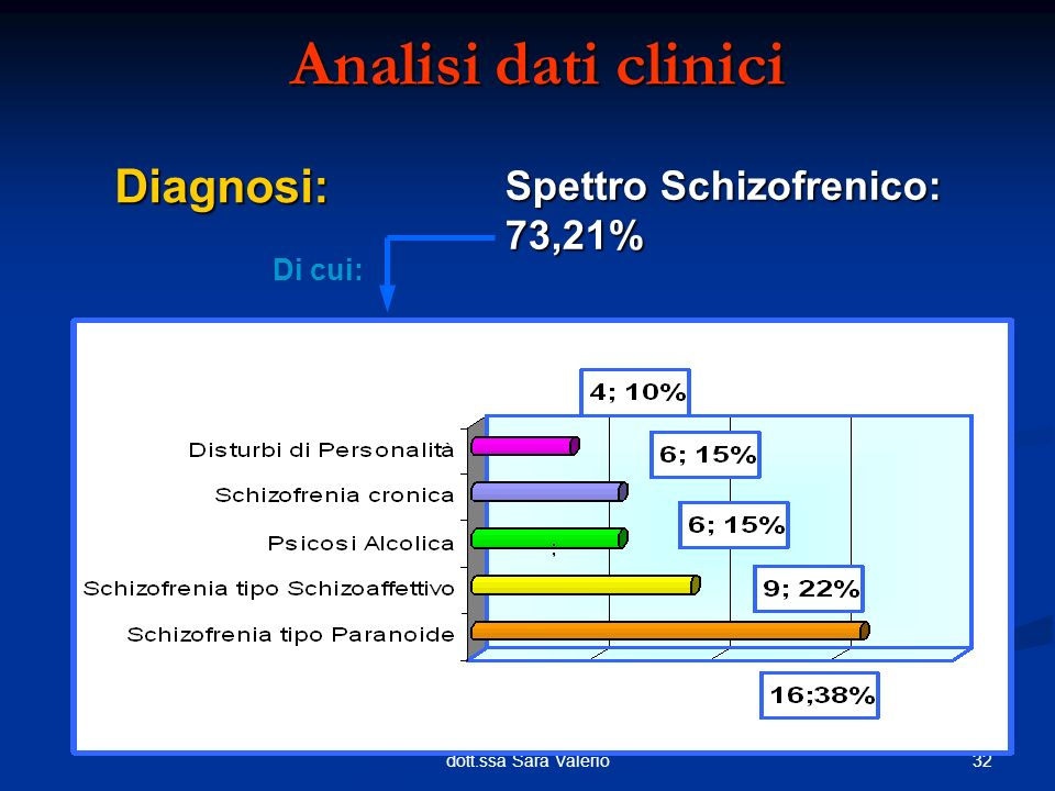32dott.ssa Sara Valerio Analisi dati clinici Diagnosi: Spettro Schizofrenico: 73,21% Di cui: