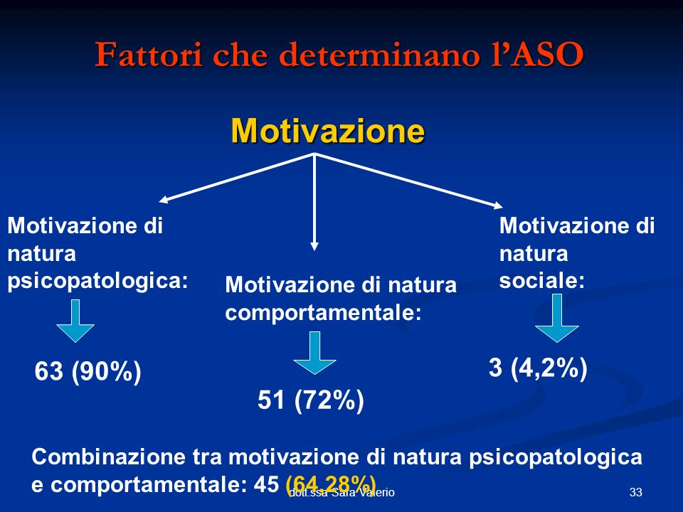33dott.ssa Sara Valerio Motivazione Fattori che determinano lASO Motivazione di natura psicopatologica: Motivazione di natura comportamentale: Motivaz