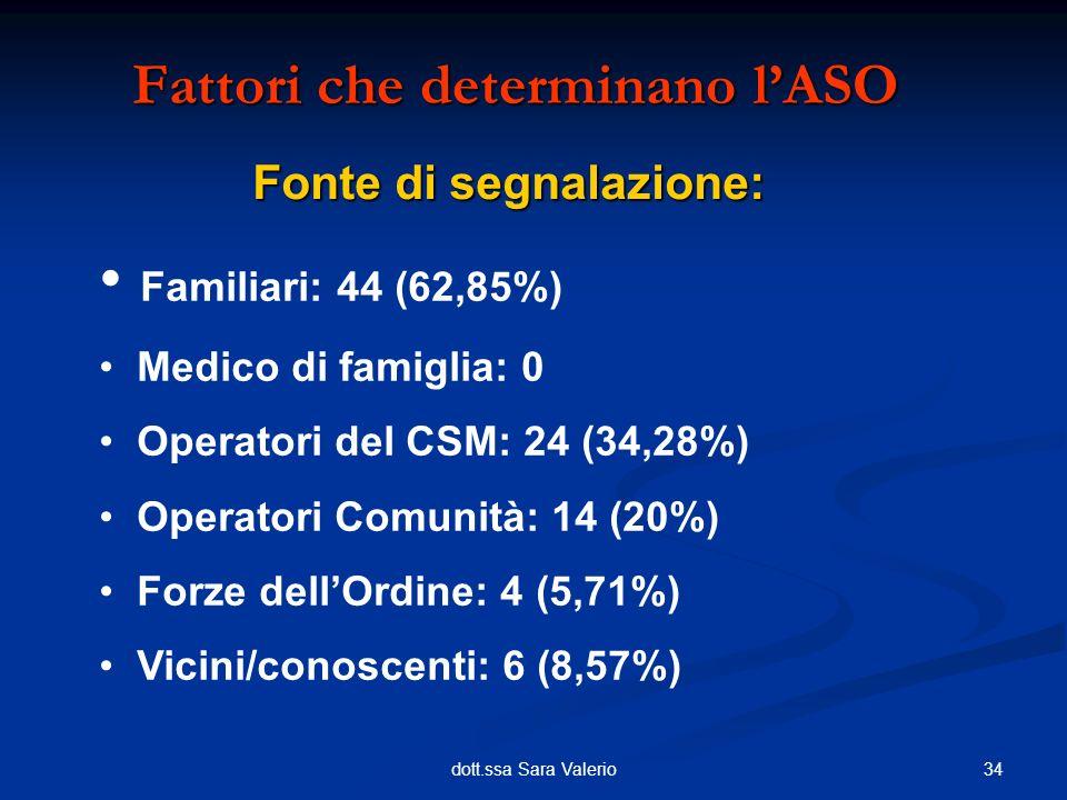 34dott.ssa Sara Valerio Fonte di segnalazione: Fattori che determinano lASO Familiari: 44 (62,85%) Medico di famiglia: 0 Operatori del CSM: 24 (34,28%