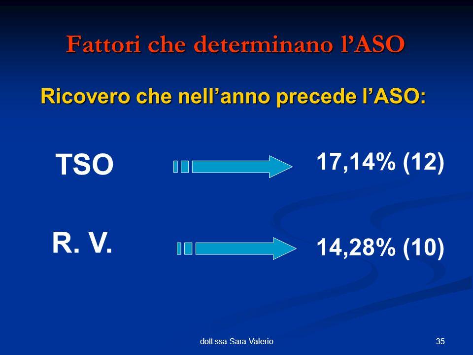 35dott.ssa Sara Valerio Ricovero che nellanno precede lASO: Fattori che determinano lASO TSO 17,14% (12) R. V. 14,28% (10)