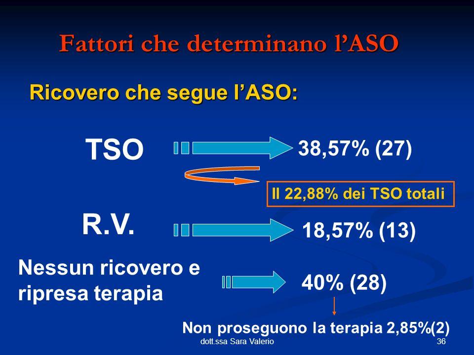 36dott.ssa Sara Valerio Fattori che determinano lASO TSO 38,57% (27) R.V. 18,57% (13) Ricovero che segue lASO: Nessun ricovero e ripresa terapia 40% (