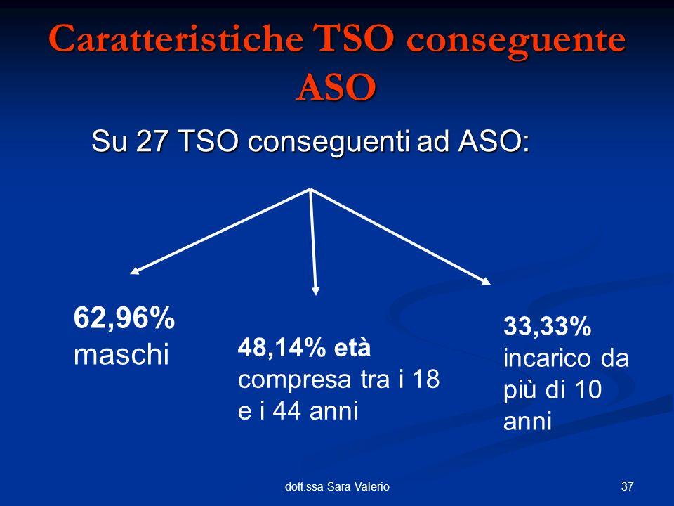 37dott.ssa Sara Valerio Caratteristiche TSO conseguente ASO Su 27 TSO conseguenti ad ASO: 62,96% maschi 48,14% età compresa tra i 18 e i 44 anni 33,33