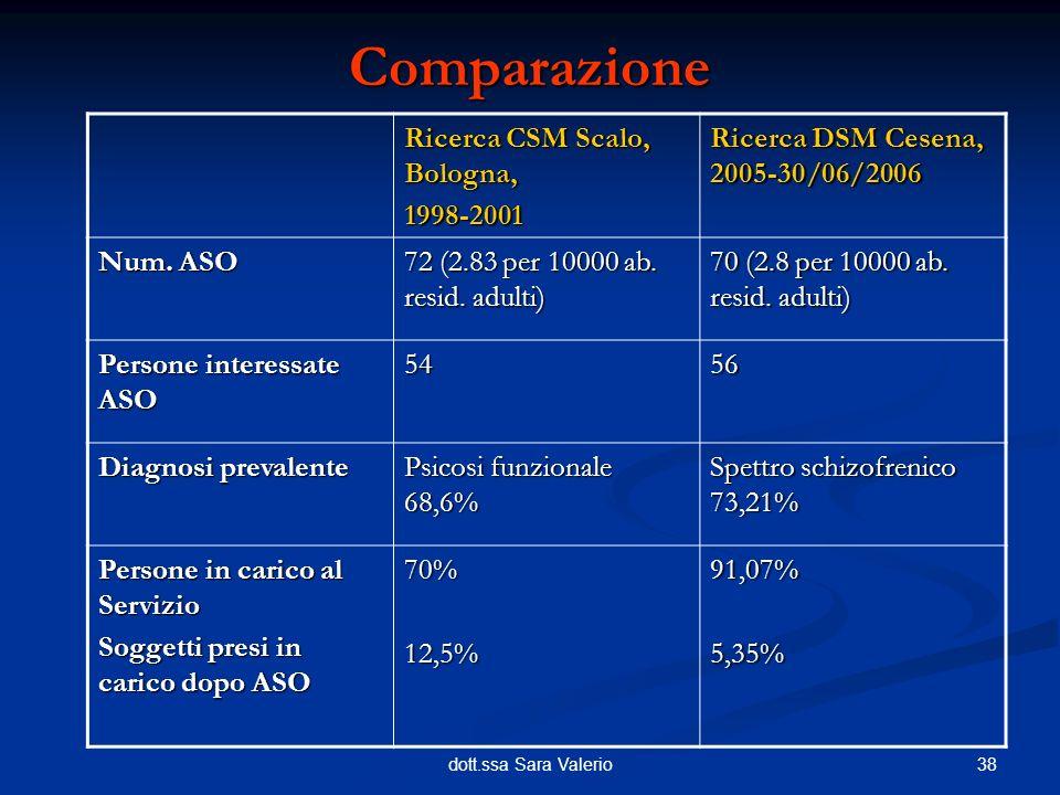 38dott.ssa Sara Valerio Comparazione Ricerca CSM Scalo, Bologna, 1998-2001 Ricerca DSM Cesena, 2005-30/06/2006 Num. ASO 72 (2.83 per 10000 ab. resid.