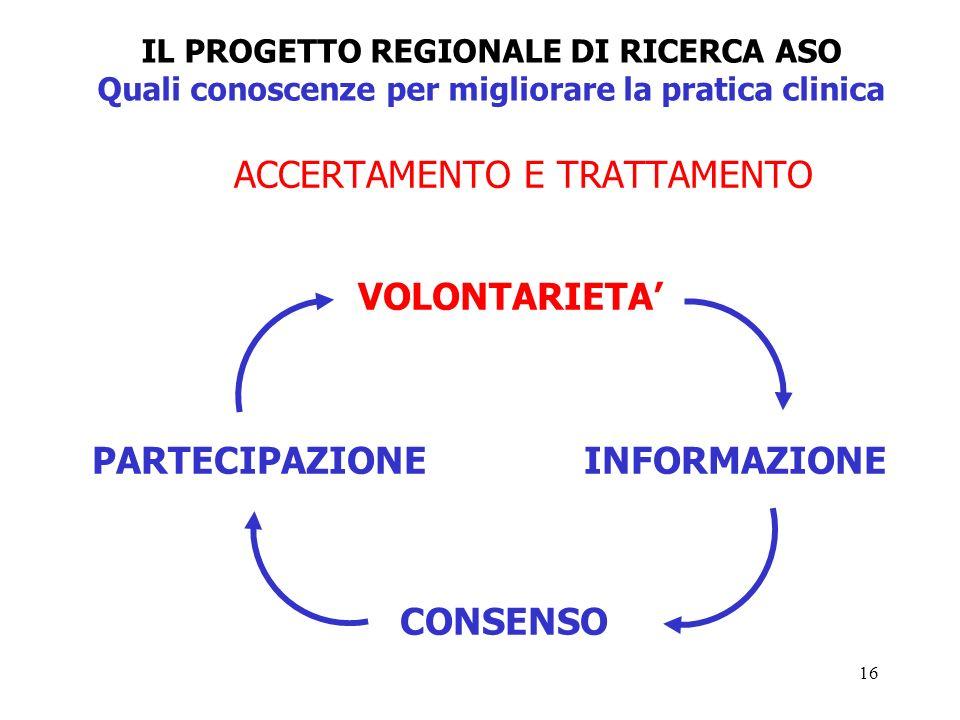 16 IL PROGETTO REGIONALE DI RICERCA ASO Quali conoscenze per migliorare la pratica clinica ACCERTAMENTO E TRATTAMENTO VOLONTARIETA PARTECIPAZIONE INFORMAZIONE CONSENSO