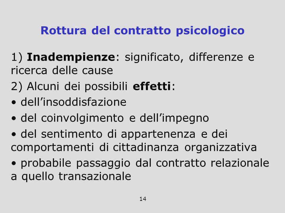 14 1) Inadempienze: significato, differenze e ricerca delle cause 2) Alcuni dei possibili effetti: dellinsoddisfazione del coinvolgimento e dellimpegn