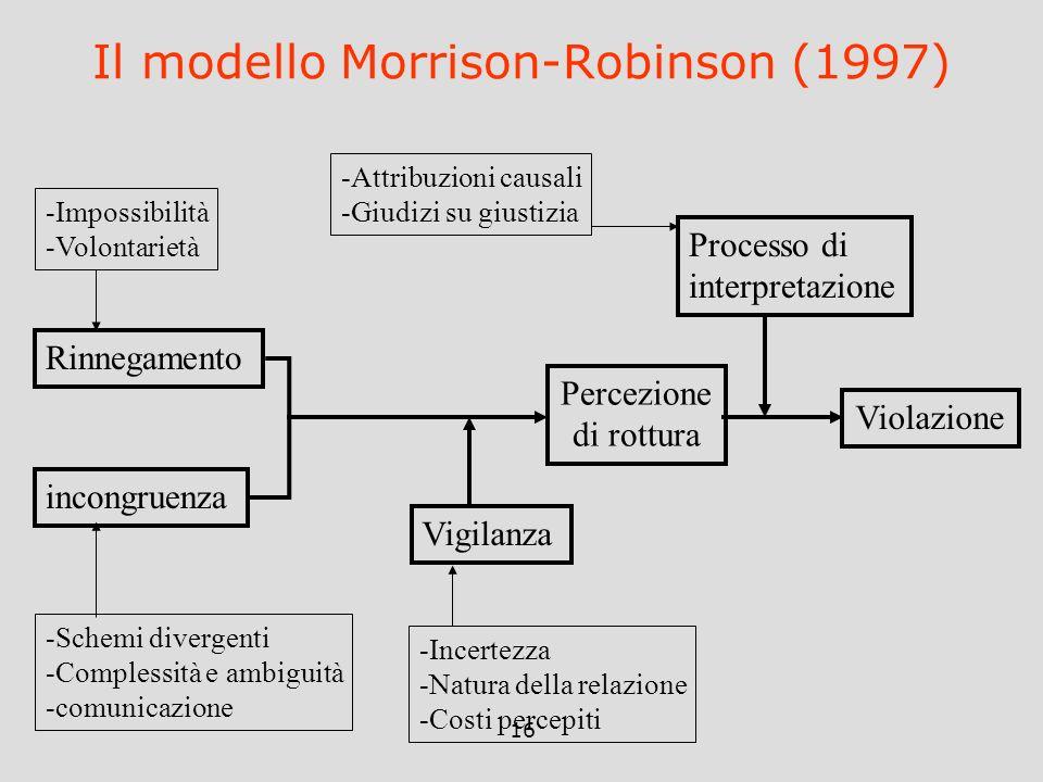 16 Il modello Morrison-Robinson (1997) incongruenza Rinnegamento -Impossibilità -Volontarietà -Schemi divergenti -Complessità e ambiguità -comunicazio