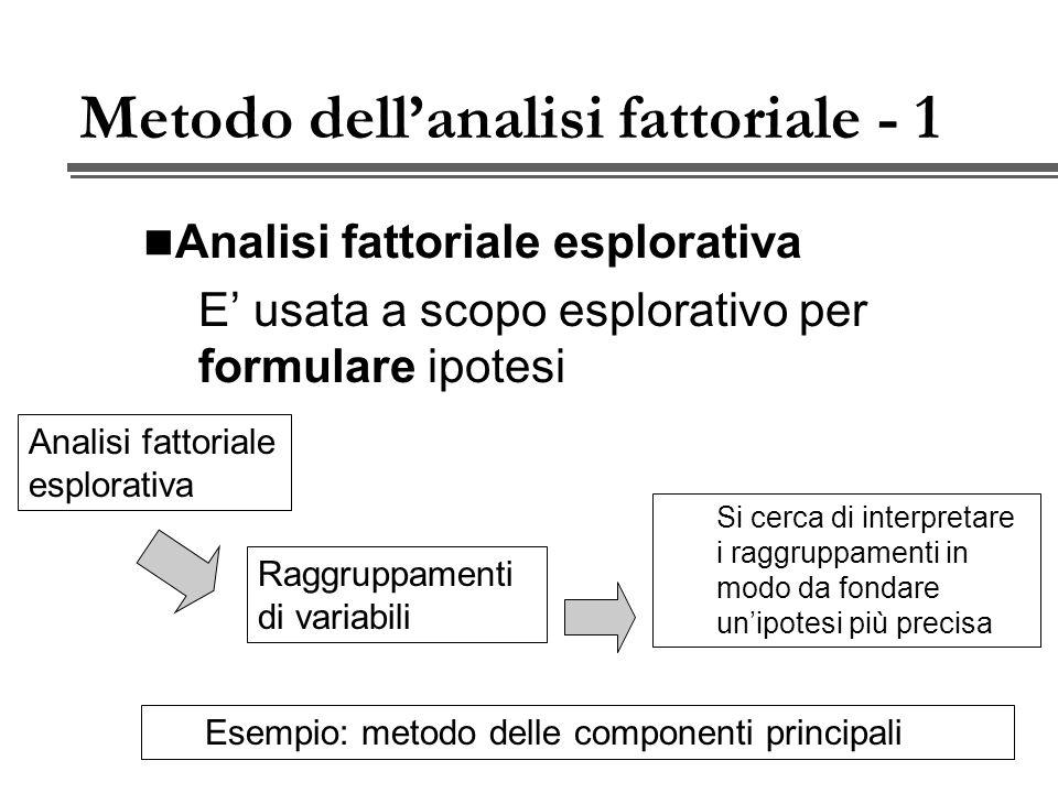 Metodo dellanalisi fattoriale - 1 Analisi fattoriale esplorativa E usata a scopo esplorativo per formulare ipotesi Esempio: metodo delle componenti principali Si cerca di interpretare i raggruppamenti in modo da fondare unipotesi più precisa Raggruppamenti di variabili Analisi fattoriale esplorativa