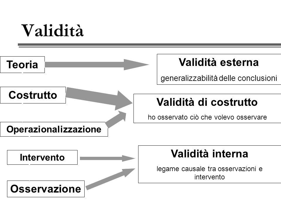 Validità Teoria Costrutto Operazionalizzazione Osservazione Validità esterna generalizzabilità delle conclusioni Validità interna legame causale tra osservazioni e intervento Validità di costrutto ho osservato ciò che volevo osservare Intervento
