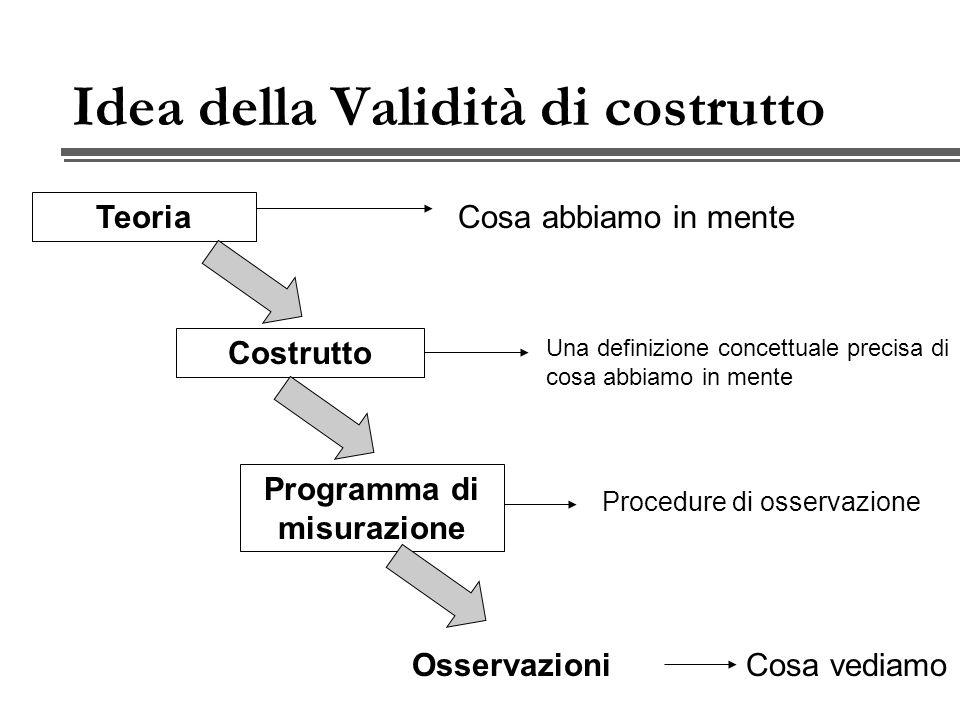 Idea della Validità di costrutto La validità di costrutto è una misura (assessment) di quanto bene abbiamo tradotto le nostre idee (teoria) in concetti precisi (costrutto) e in programmi di misura (procedure di misurazione) Il suo scopo è evitare gli errori di etichettamento (labeling) dei costrutti e di interpretazione dei risultati delle ricerche