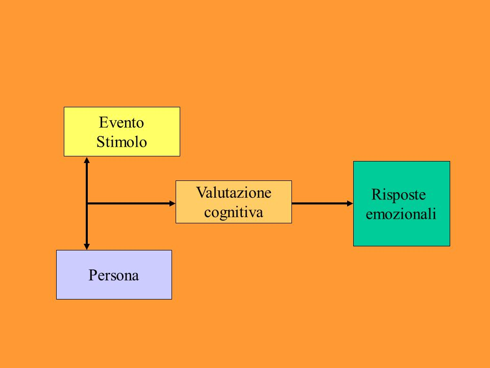 Evento Stimolo Valutazione cognitiva Persona Risposte emozionali