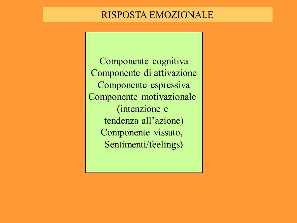 Componente cognitiva Componente di attivazione Componente espressiva Componente motivazionale (intenzione e tendenza allazione) Componente vissuto, Sentimenti/feelings) RISPOSTA EMOZIONALE