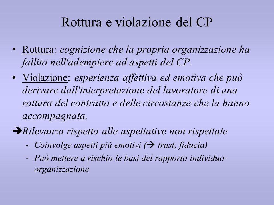 Rottura e violazione del CP Rottura: cognizione che la propria organizzazione ha fallito nell'adempiere ad aspetti del CP. Violazione: esperienza affe