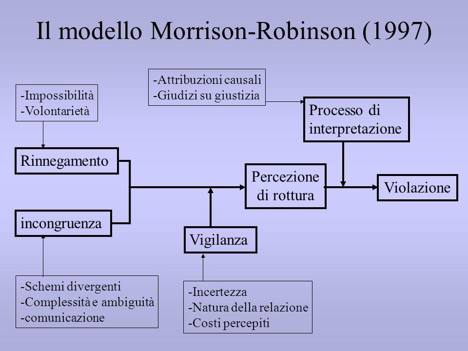 Il modello Morrison-Robinson (1997) incongruenza Rinnegamento -Impossibilità -Volontarietà -Schemi divergenti -Complessità e ambiguità -comunicazione