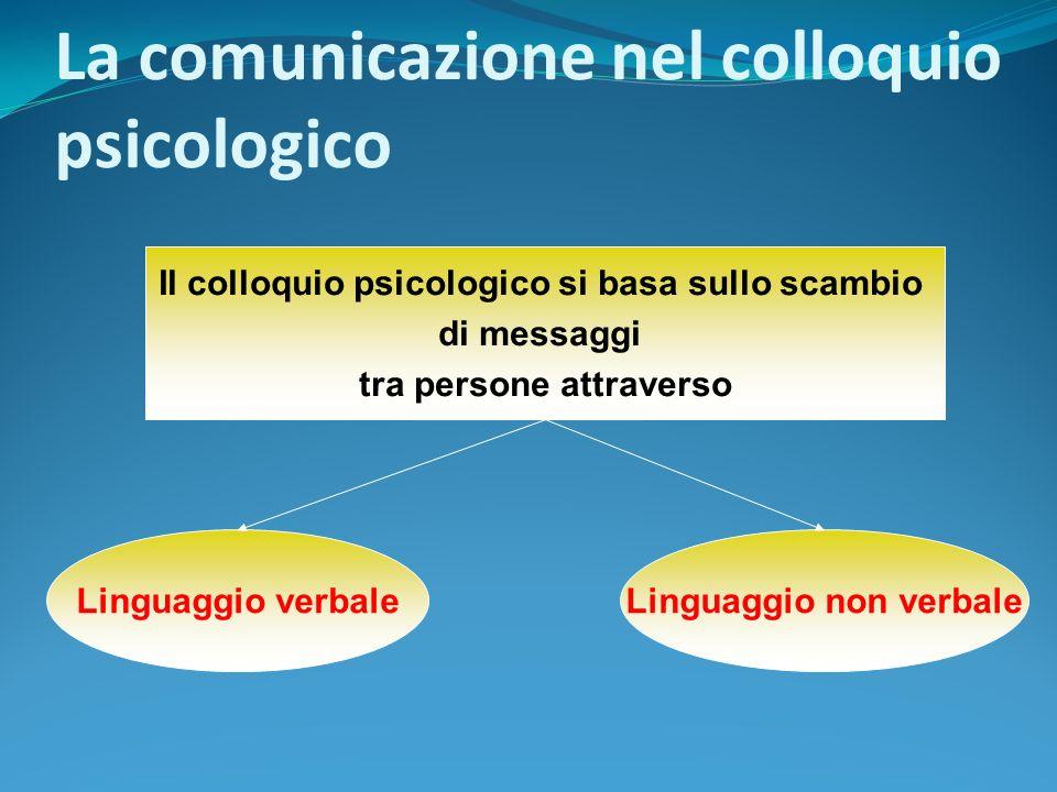 La comunicazione nel colloquio psicologico Il colloquio psicologico si basa sullo scambio di messaggi tra persone attraverso Linguaggio verbaleLinguag