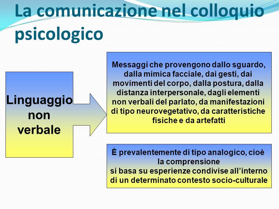 La comunicazione nel colloquio psicologico Linguaggio non verbale Messaggi che provengono dallo sguardo, dalla mimica facciale, dai gesti, dai movimen