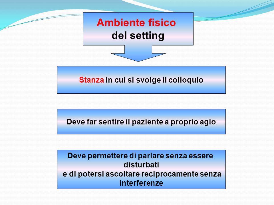 Stanza in cui si svolge il colloquio Ambiente fisico del setting Deve far sentire il paziente a proprio agio Deve permettere di parlare senza essere d