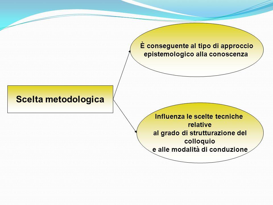 Paradigma di riferimento Insieme di assunti generali e teorie accettate dallo psicologo che riguardano la scelta delloggetto di studio, la modalità di raccolta dei dati e la concezione del funzionamento della mente e del comportamento Determina: Il tipo di informazione che si cerca e che si ottiene Le scelte metodologiche Le tecniche di conduzione Il grado di strutturazione del colloquio Linterpretazione dei dati