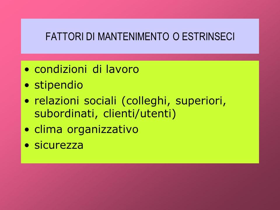 FATTORI DI MANTENIMENTO O ESTRINSECI condizioni di lavoro stipendio relazioni sociali (colleghi, superiori, subordinati, clienti/utenti) clima organiz