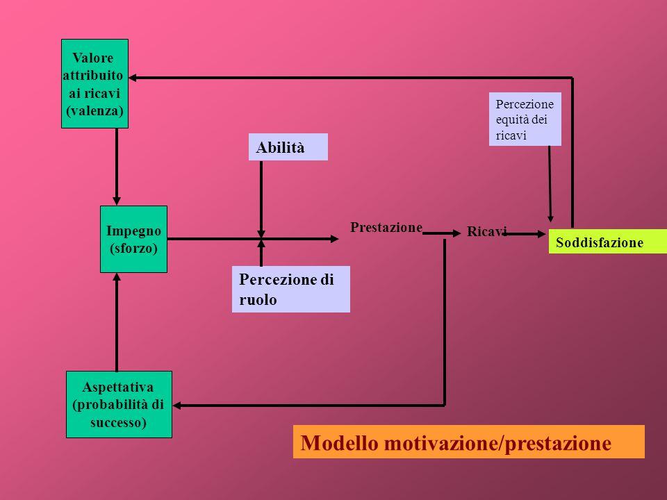 Valore attribuito ai ricavi (valenza) Impegno (sforzo) Aspettativa (probabilità di successo) Abilità Percezione di ruolo Prestazione Ricavi Soddisfazi