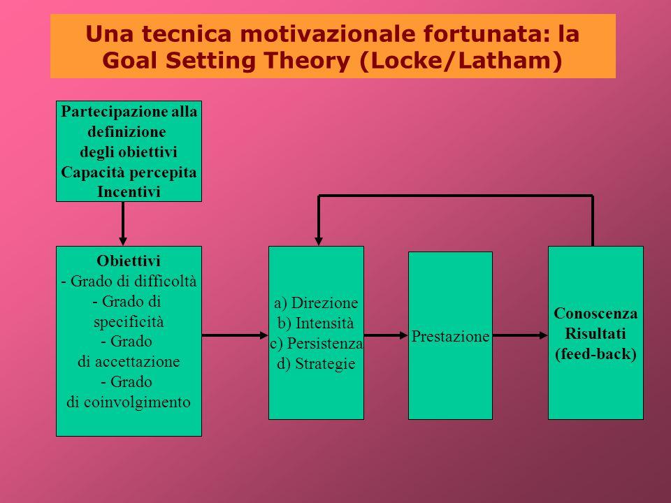 Una tecnica motivazionale fortunata: la Goal Setting Theory (Locke/Latham) Partecipazione alla definizione degli obiettivi Capacità percepita Incentiv