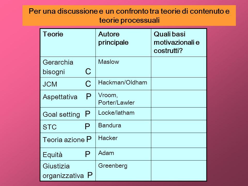 TeorieAutore principale Quali basi motivazionali e costrutti? Gerarchia bisogni C Maslow JCM C Hackman/Oldham Aspettativa P Vroom, Porter/Lawler Goal