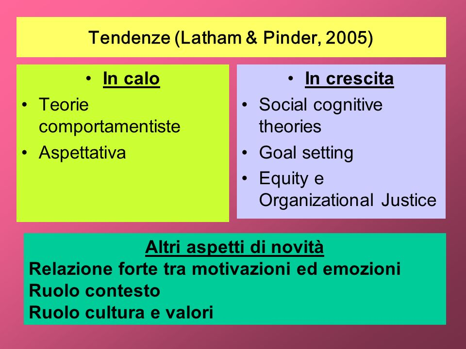 Tendenze (Latham & Pinder, 2005) In calo Teorie comportamentiste Aspettativa In crescita Social cognitive theories Goal setting Equity e Organizationa