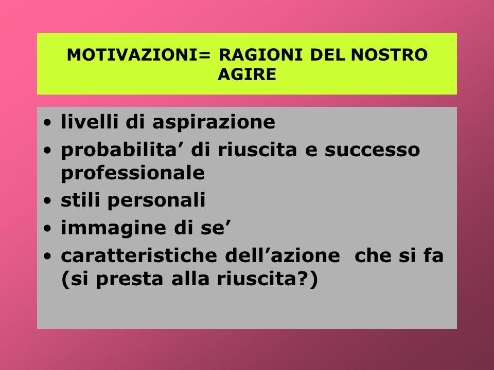 MOTIVAZIONI= RAGIONI DEL NOSTRO AGIRE livelli di aspirazione probabilita di riuscita e successo professionale stili personali immagine di se caratteri