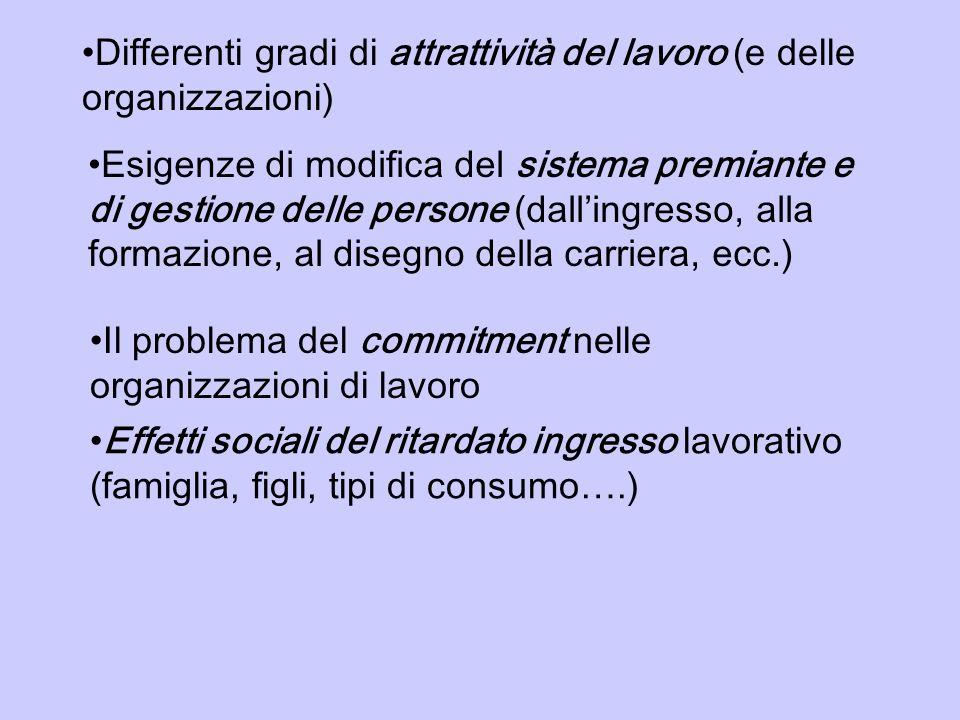 Differenti gradi di attrattività del lavoro (e delle organizzazioni) Esigenze di modifica del sistema premiante e di gestione delle persone (dallingre