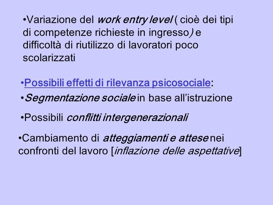 Variazione del work entry level ( cioè dei tipi di competenze richieste in ingresso) e difficoltà di riutilizzo di lavoratori poco scolarizzati Possib
