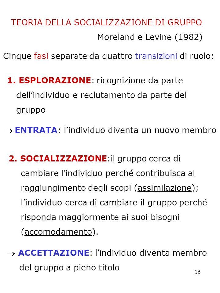 16 1. ESPLORAZIONE: ricognizione da parte dellindividuo e reclutamento da parte del gruppo 2. SOCIALIZZAZIONE:il gruppo cerca di cambiare lindividuo p