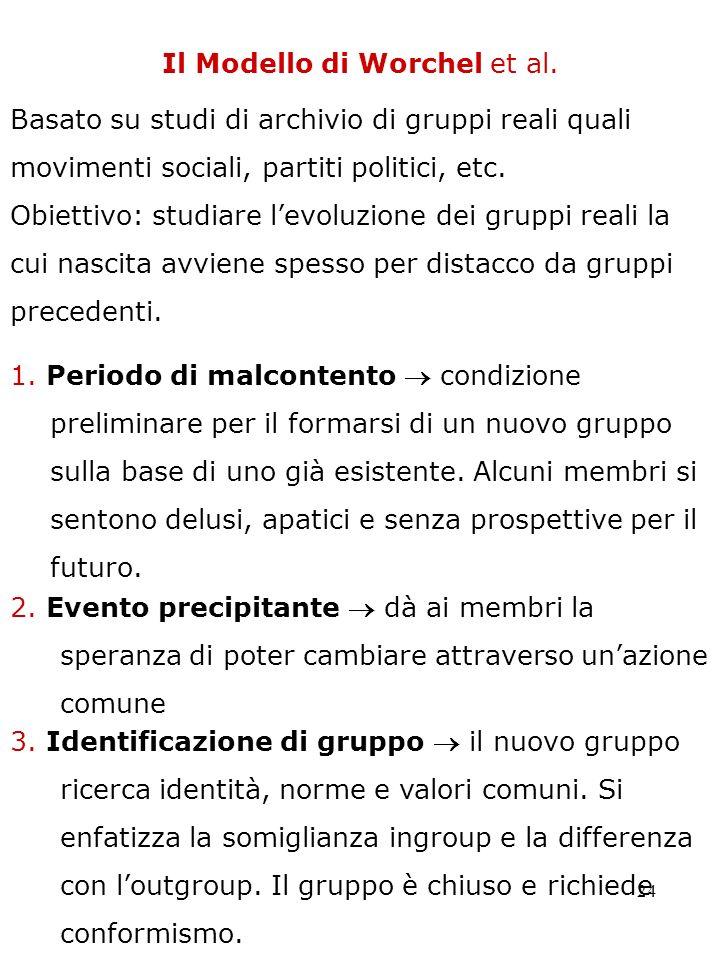 24 Il Modello di Worchel et al. Obiettivo: studiare levoluzione dei gruppi reali la cui nascita avviene spesso per distacco da gruppi precedenti. 1. P