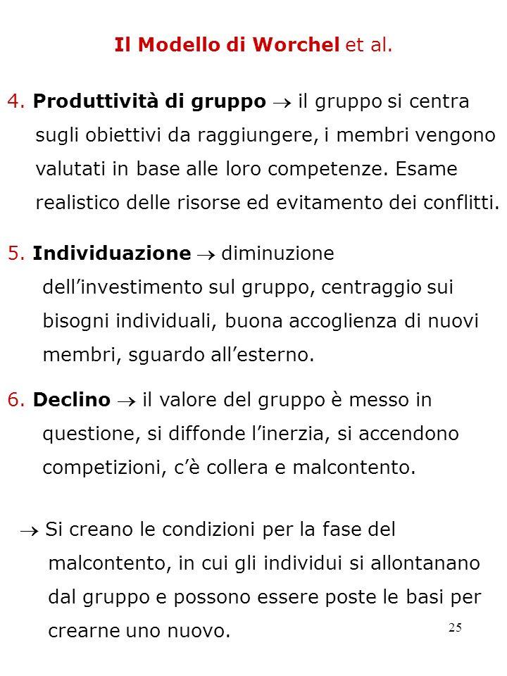 25 Il Modello di Worchel et al. 4. Produttività di gruppo il gruppo si centra sugli obiettivi da raggiungere, i membri vengono valutati in base alle l