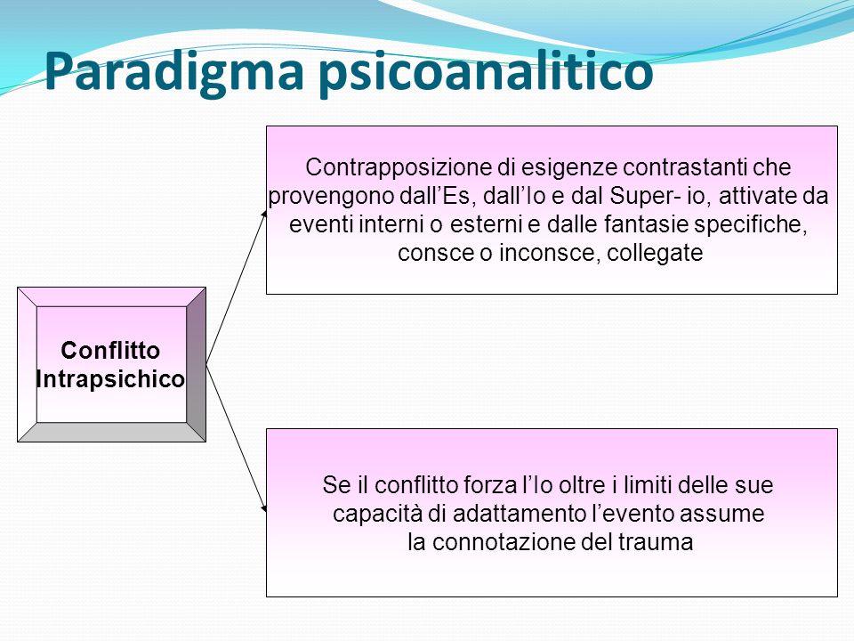 Paradigma psicoanalitico Contrapposizione di esigenze contrastanti che provengono dallEs, dallIo e dal Super- io, attivate da eventi interni o esterni